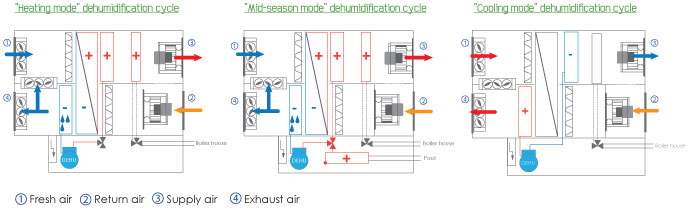 Air Conditioning Dehumidification For Thermal Comfort Ett