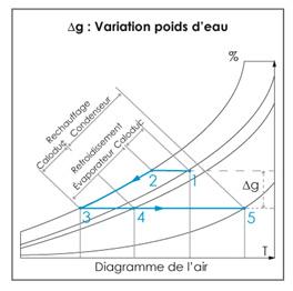 variation-poids-eau-ett