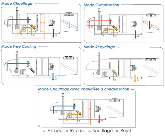 Pac double flux avec module d 39 extraction ett - Cta double flux ...