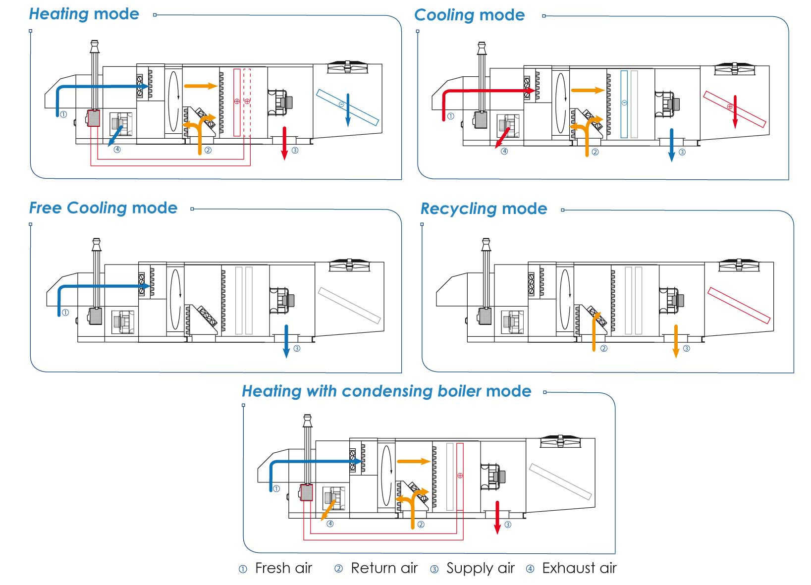 Double flow heat pump with heat recovery and condensing boiler